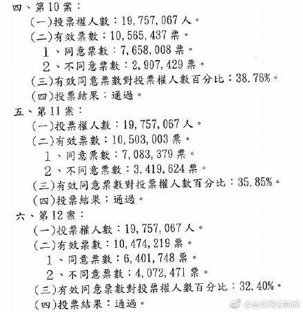 台湾:同性婚姻公投结果正式公布,反同团体还想得寸进尺? 同志新闻 第2张