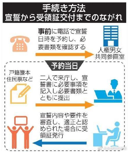 日本:长崎市9月起发同性伴侣证书,东京世田谷区第100对同性伴侣领证 同志新闻 第2张