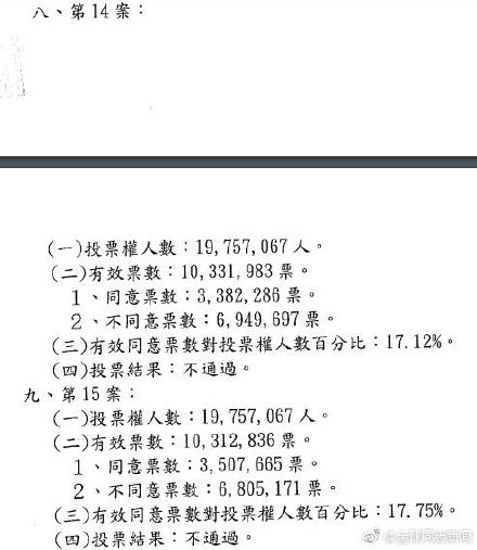 台湾:同性婚姻公投结果正式公布,反同团体还想得寸进尺? 同志新闻 第3张