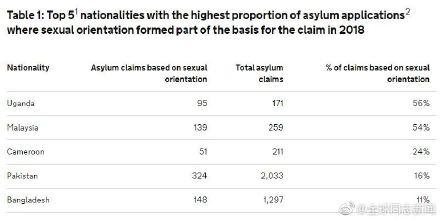 在英国申请避难的外国同性恋者,来自哪些国家的最多? 同志新闻 第3张
